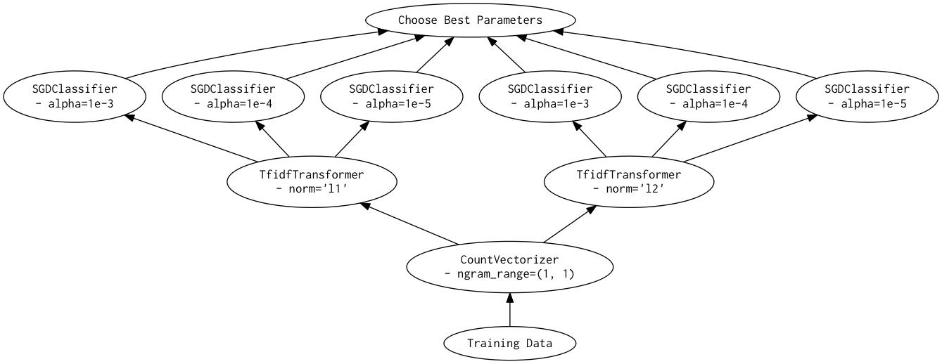 Dask-SearchCV Grid Search Graph