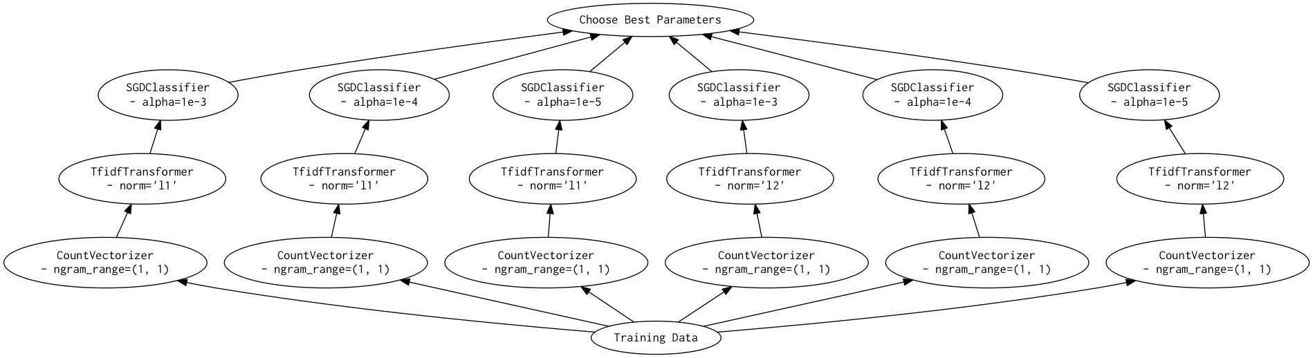 Introducing Dask-SearchCV: Distributed hyperparameter